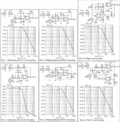3тому требованию в полной мере удовлетворяют активные фильтры нижних частот (ФНЧ).  Лучше всего их сделать на...