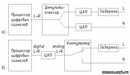 Принцип оптического считывания информации в СД-проигрывателях