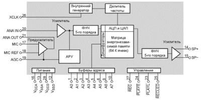 chipcorder - устройство записи и воспроизведения речи CVAVR AVR CodeVision cvavr.ru