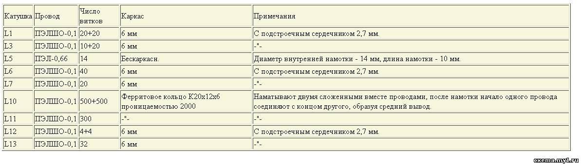 Гражданская радиосвязь. Схемы, статьи Бесплатной ...