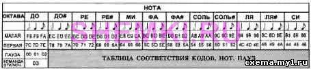 Суперзвонок CVAVR AVR CodeVision cvavr.ru