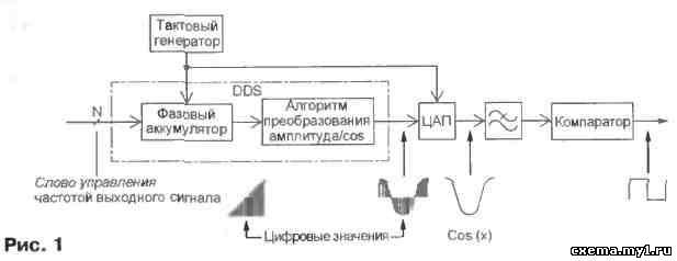 Генератор на pic16f84a и ad9850