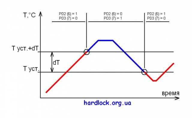 Улучшенный термостат на attiny2313 и ds18b20 (attiny2313, С