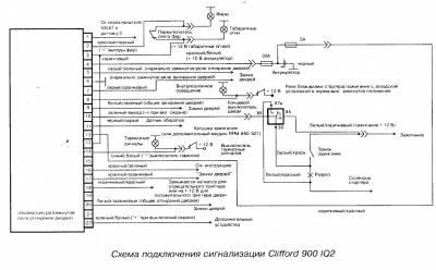 Схема подключения сигнализацииclifford 900 iq 2 CVAVR AVR CodeVision cvavr.ru