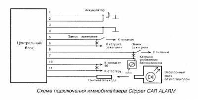 Схема подключения иммобилайзера  Clipper CAR ALARM