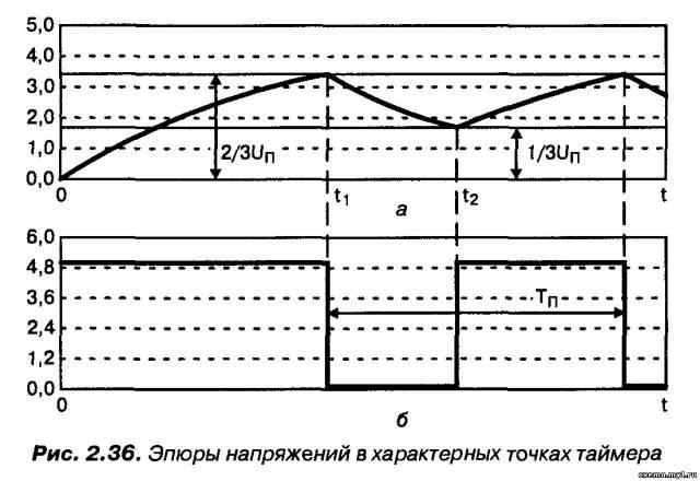 Многоканальный шифратор на таймерах КР1006ВИ1