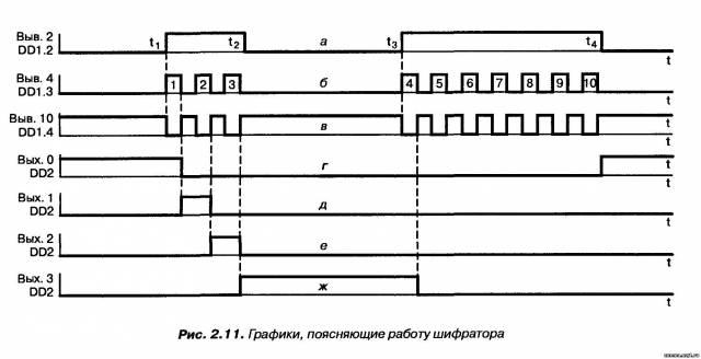 Импульсный шифратор на счетчике К561ИЕ8