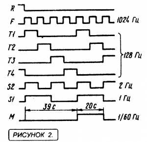 цифровые микросхемы - начинающим ( занятие_11 )