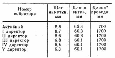 Малогабаритная телевизионная антенна CVAVR AVR CodeVision cvavr.ru