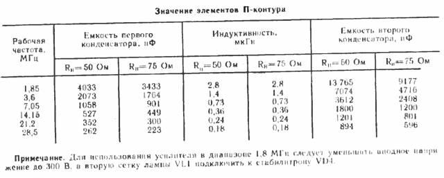 Гибридный линейный КВ усилитель мощности CVAVR AVR CodeVision cvavr.ru
