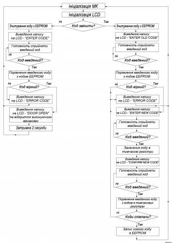 Замок электронный кодовый на pic16f84a CVAVR AVR CodeVision cvavr.ru