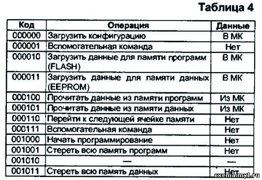 ПРОШИВКА РАЗРАБОТКА И ОТЛАДКА УСТРОЙСТВ НА МК ЧАСТЬ 3