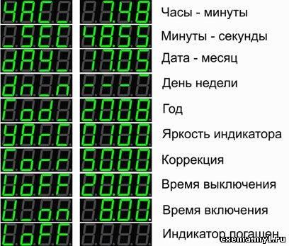 СУТОЧНЫЙ ТАЙМЕР CVAVR AVR CodeVision cvavr.ru