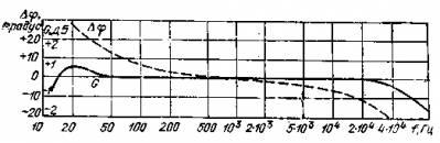 Усилитель мощности класса В с коррекцией искажений из-за использования прямой связи.