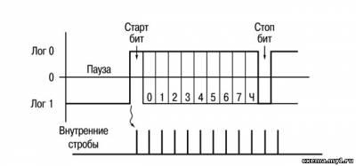 Еще к вопросу об интерфейсах  RS 232 и RS 485