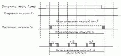 Измеритель интервалов времени на микроконтроллере atmega8515 CVAVR AVR CodeVision cvavr.ru