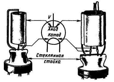Устройство двухэлектродной лампы.