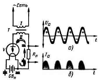 Диод выпрямляет переменный ток.